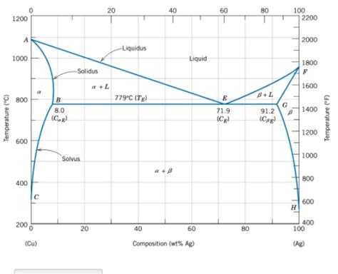 ag cu phase diagram solved the cu ag phase diagram is below an alloy that is