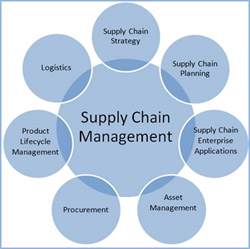 image gallery operations supply chain management