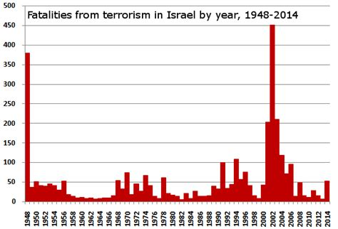 Terrorism In Iraq Essay by A Critical Analysis Of Israel S Counter Terorrism Strategy Foreign Policy News