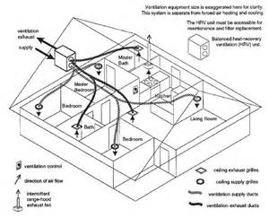 Exhaust System In Mechanical Ventilation Mechanical Ventilation