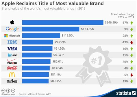 chart dethrones apple as most valuable brand statista top 10 de las marcas m 225 s valiosas mundo