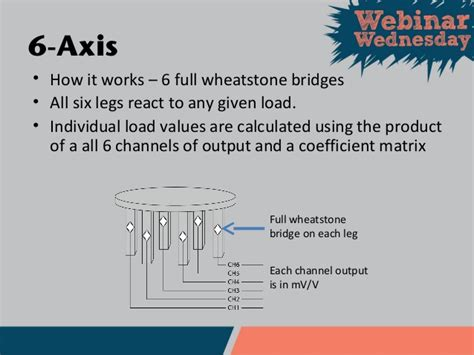 wheatstone bridge how it works 3 axis and 6 axis introduction primer