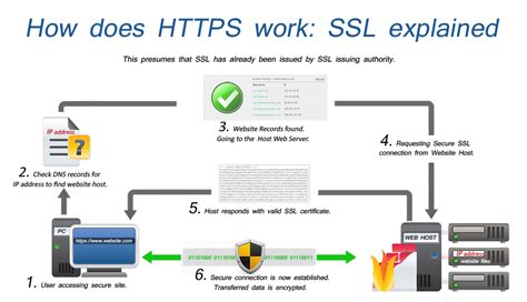 A To T Ls by Ssl What It Means How It Works And Where It Is Used