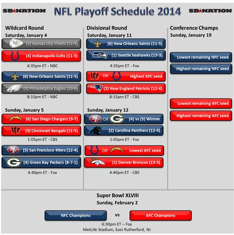 chargers remaining schedule nfl playoffs wildcard 2014 sunday time tv schedule