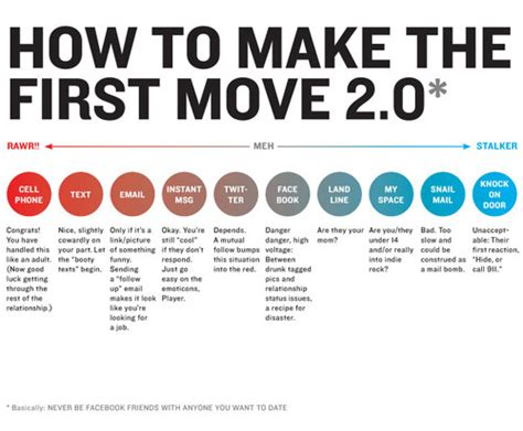 How To Move A by How To Make The Move Gizmodo Australia