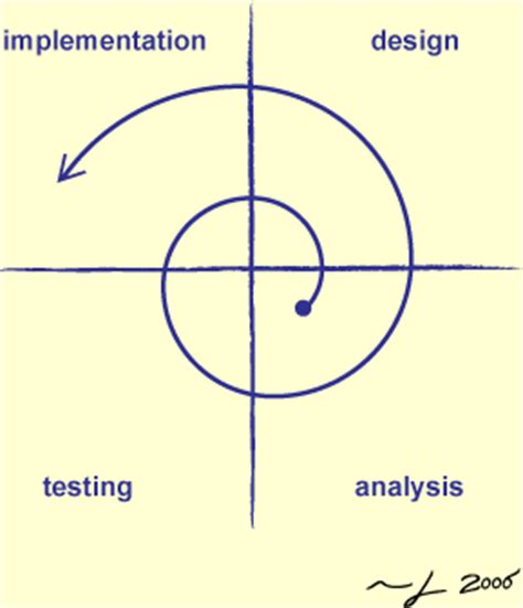the spiral of time unraveling the yearly cycle books development process bmi219 scientific software development