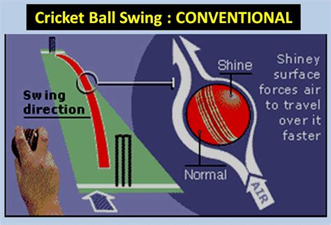 how to swing the cricket ball how to bowl inswing and outswing in cricket khelmart org