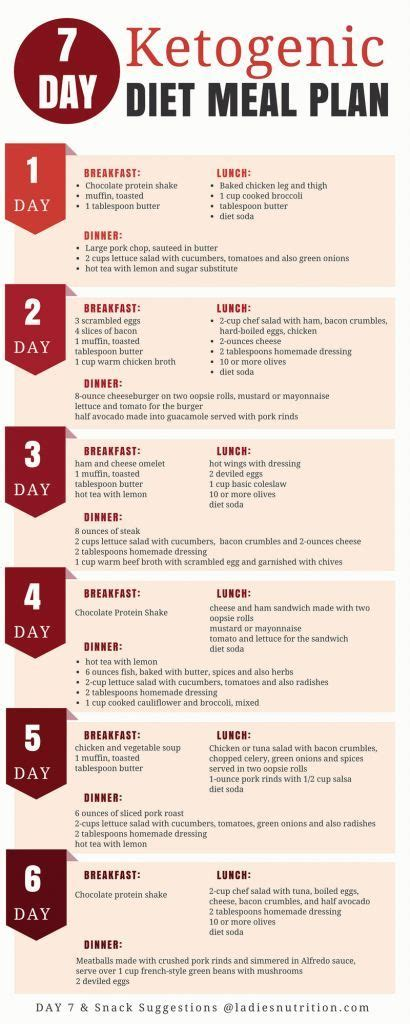 Carb Detox Meal Plan by 7 Day Ketogenic Diet Meal Plan And Menu Carbohydrate