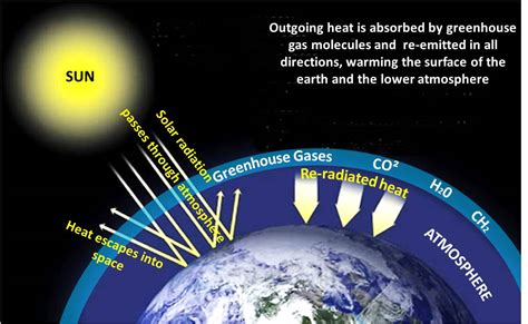 what is the greenhouse gas effect definition interesting home design interesting what is greenhouse effect