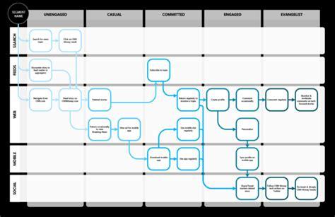 Cnn Money Site Redesign Journey Map By Aaron Louie Via Behance Service Design Inspiration Customer Journey Map Visio Template