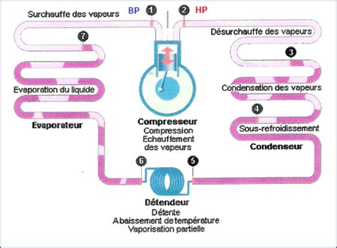 diagramme enthalpique machine frigorifique cycle frigorifique d 233 taill 233