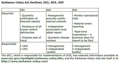 section 404 compliance image gallery sarbanes oxley overview