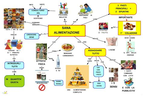 la alimentazione benessere e alimentazione kyocenter