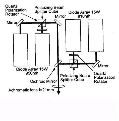 monolithic diode array thermal management of diode laser arrays 28 images phase conjugate laser laser diode arrays
