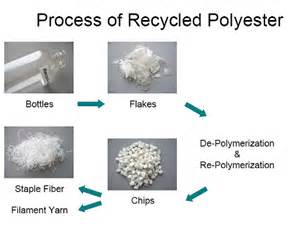 Fiber Soil what is recycled polyester