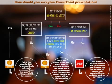 A File Format Decision Tree For Saving Powerpoint Best Ppt Presentations Sles