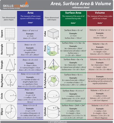 printable surface area formulas area surface area and volume reference sheet 7th grade