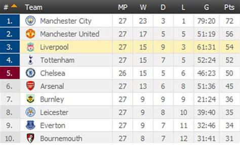 epl result 2017 18 english premier league table standings 2017 18