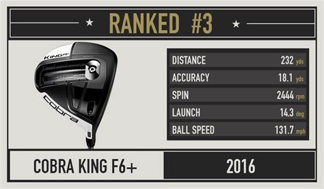 drivers for slow swing speeds 2016 most wanted the best driver for your swing speed