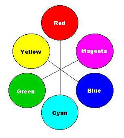 colour complements reproduction of color color wheel complements