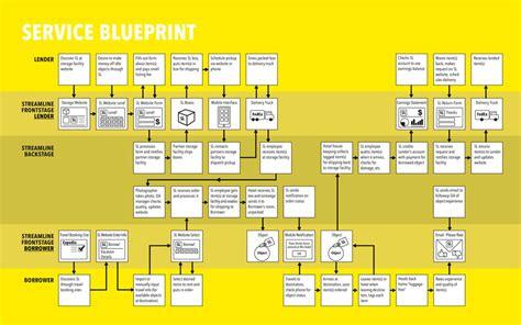 service design blueprint graffletopia christopher cannon graphic information design