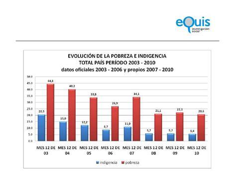 2012 ipc argentina indice de pobreza en argentina 2012 indec 2011