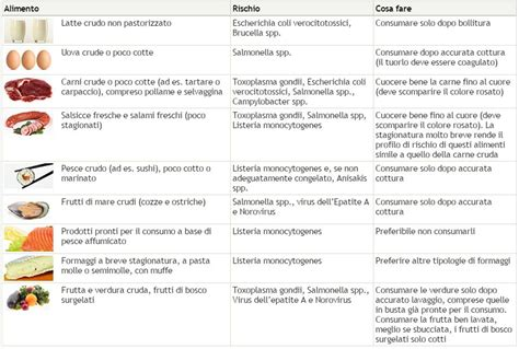 tabella alimentazione consigli per dieta e alimentazione in gravidanza