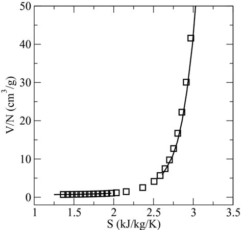 argon phase diagram argon vapor liquid phase diagram in the volume entropy