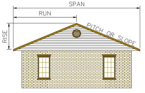 dog house roof pitch rainy review of rain barrels jackie koerner