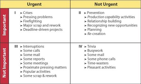 covey quadrants template level 5 time management beyond stephen r covey and ben