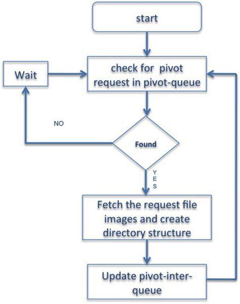 python flowchart create a flowchart