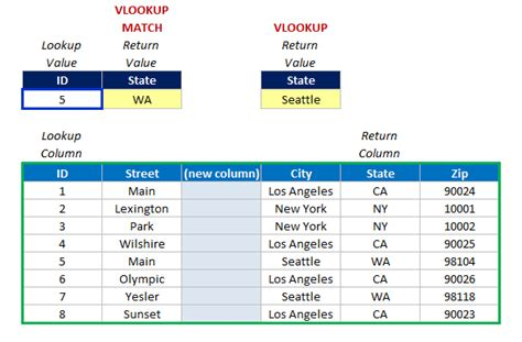 vlookup match tutorial how to use vlookup match formula in excel 2007 2010