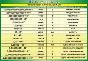 Физическая таблица величин по физике