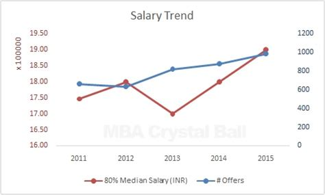 Is It Worth Doing An Mba From Isb by Is Isb Still Worth The Money And Time A Statistical
