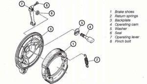 Rem Cakram Lengket Pada tipe dan sistem kerja rem tromol drum brake sepeda motor