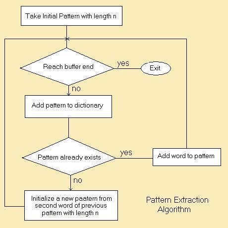 algorithm and flowchart exles n gram and fast pattern extraction algorithm codeproject