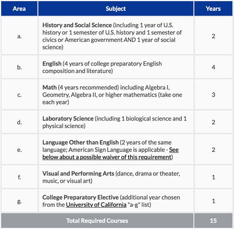 Mba Degree Requirements In California by Write My Essay Uc A G Courses Mbarequirements Web Fc2