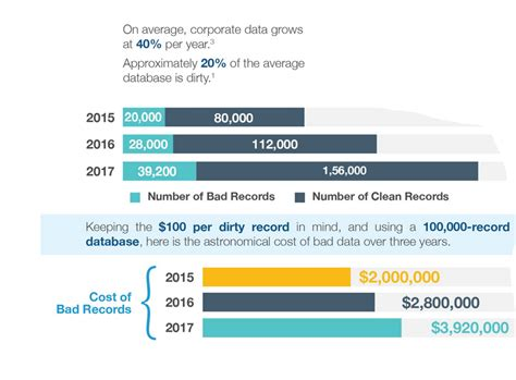how much is a bed how much is bad data costing your company