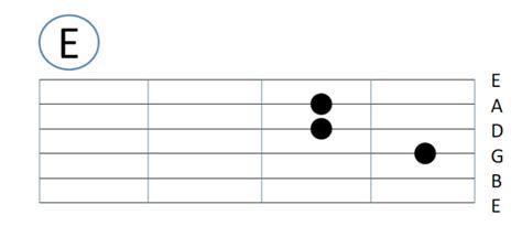 download tutorial bermain gitar untuk pemula gambar tips bermain petikan gitar pemula belajar online