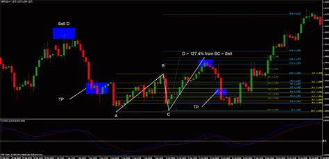 abcd pattern amibroker fx lord ice forex trading blog quot abcd quot continuation
