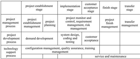The Design And Improvement Of A Software Project
