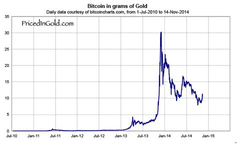 bitcoin usd chart bitcoin vs usd vs gold which is a better investment