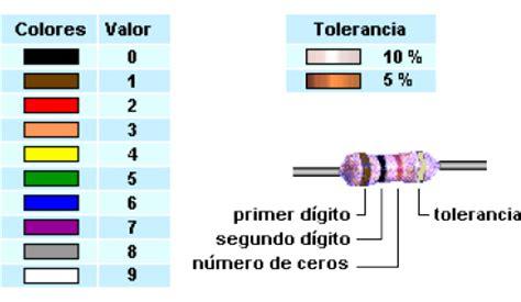 ohm en color 001 codigo de colores electronica compotacional redes