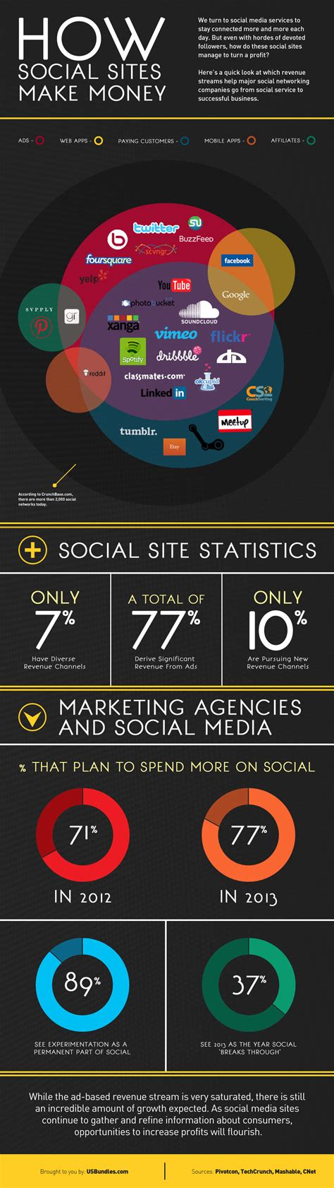 How Do Online Travel Sites Make Money - how social sites make money blog about infographics and data visualization cool