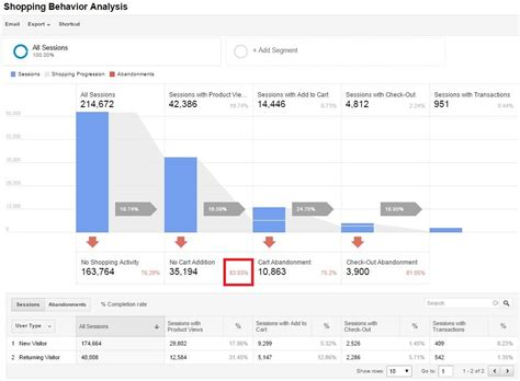 behavior analysis sles 10 analytics reports that show where your store