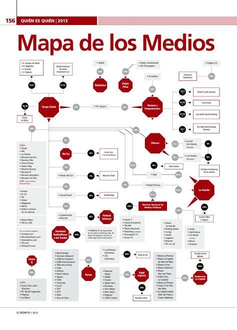 mercado de cambios en la argentina sitio al margen el mapa de medios de argentina 2013 2014 blog del medio