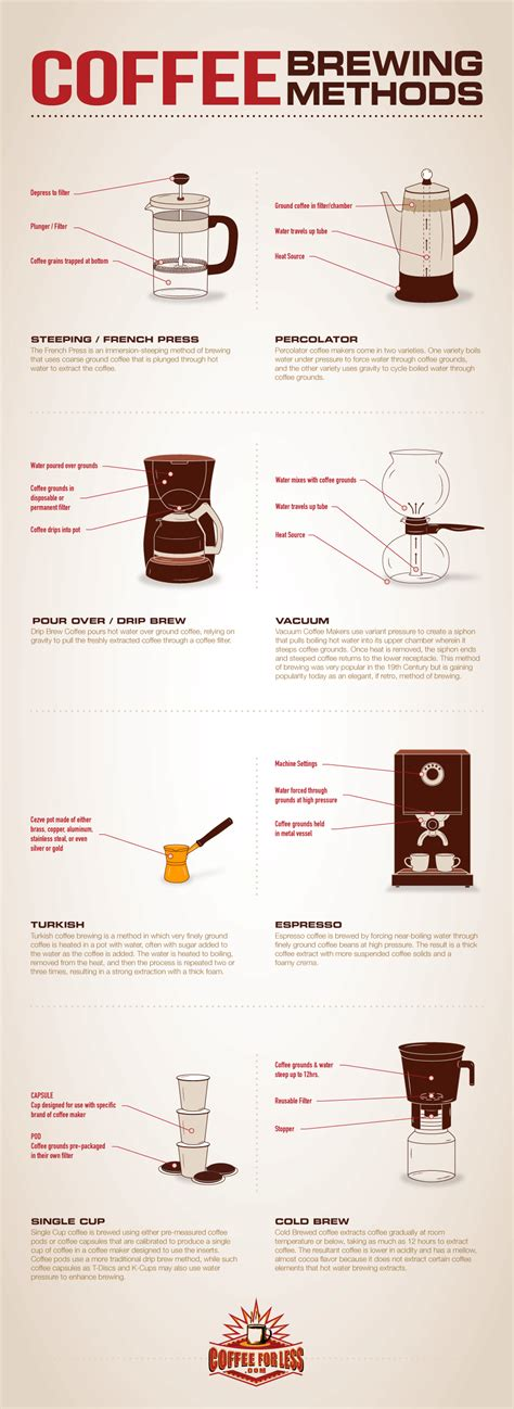 CoffeeForLess.com Learning Center   Coffee Brewing Methods
