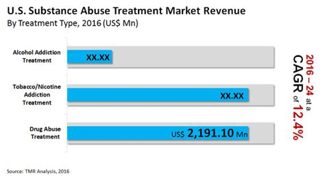 Drugs And Detox Center Industry Analysis by U S Substance Abuse Treatment Market By Abuse Type