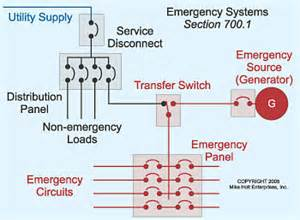 emergency systems in electrical construction maintenance
