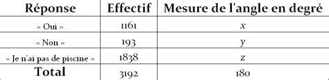 comment faire un diagramme semi circulaire avec des pourcentages diagramme semi circulaire exercice de statistiques 476139